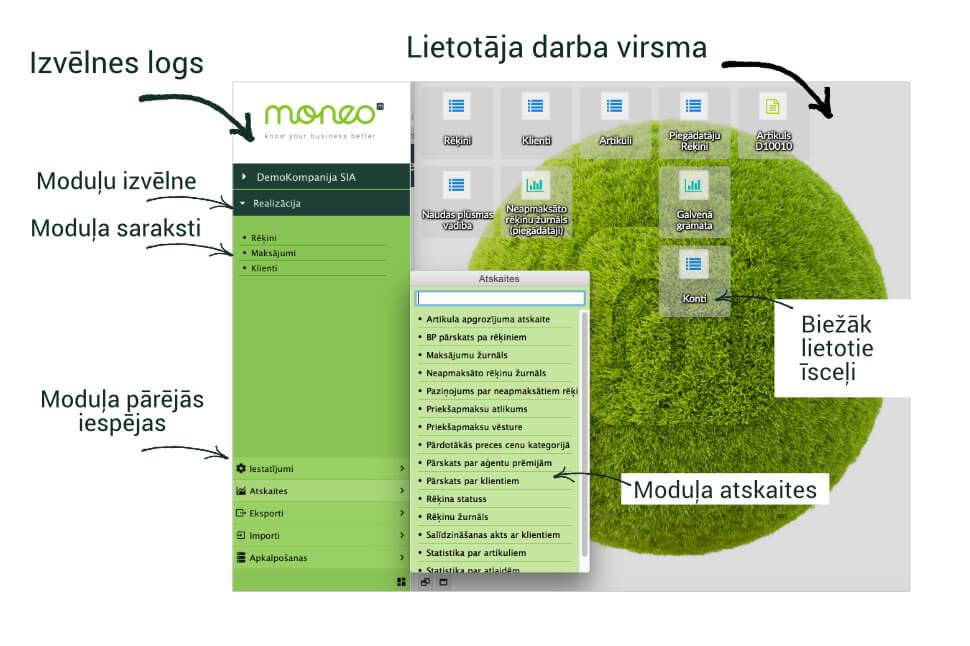 Biznesa vadības sistēma MONEO