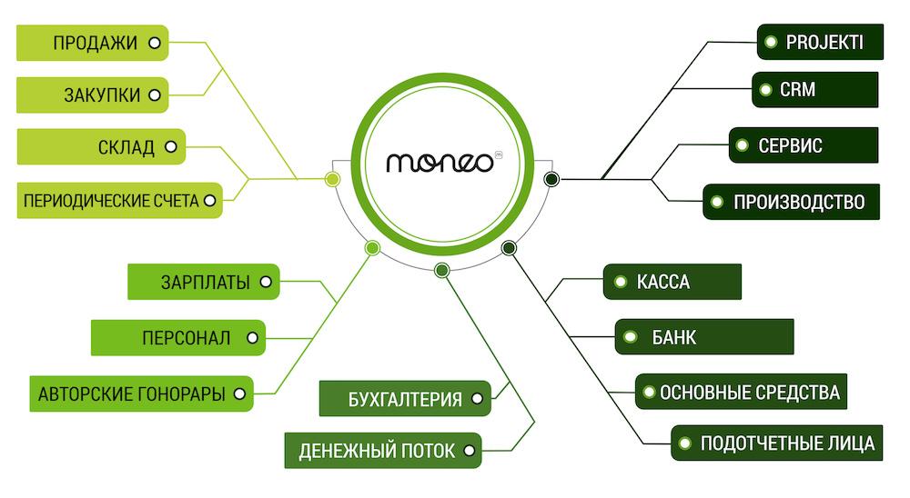 система управление предприятием