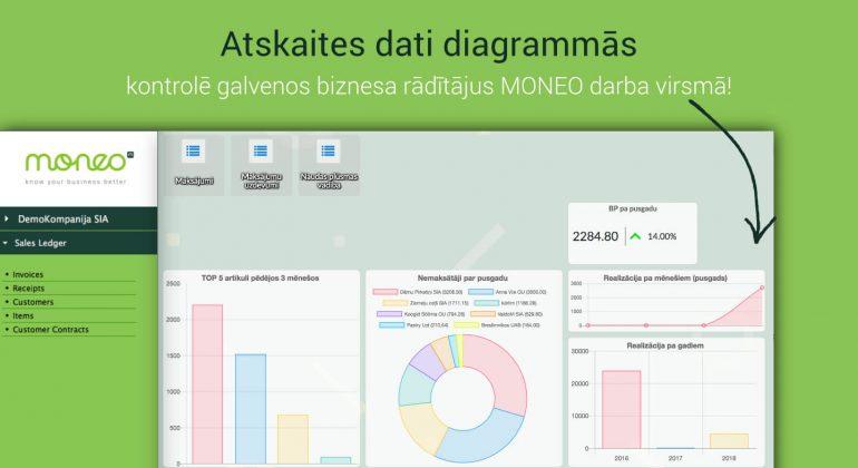 Grāmatvedības un biznesa vadības sistēma MONEO